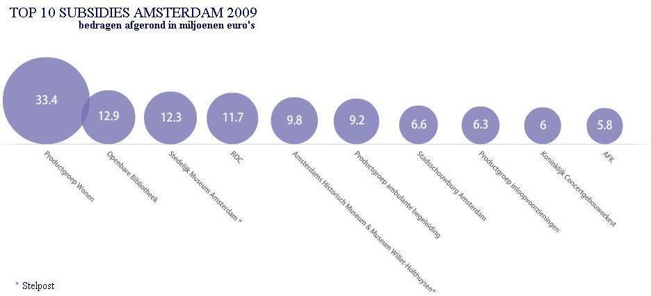 subsidies-top-10